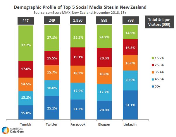 New Zealand and social media